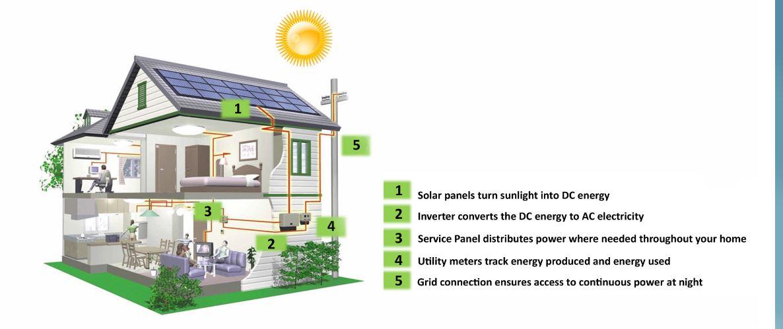 Residential Solar 2021